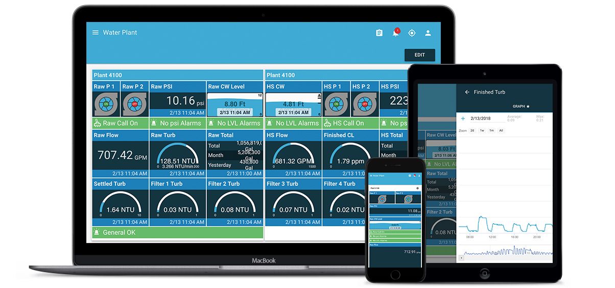 SCADA Monitoring App For Water Supply Systems
