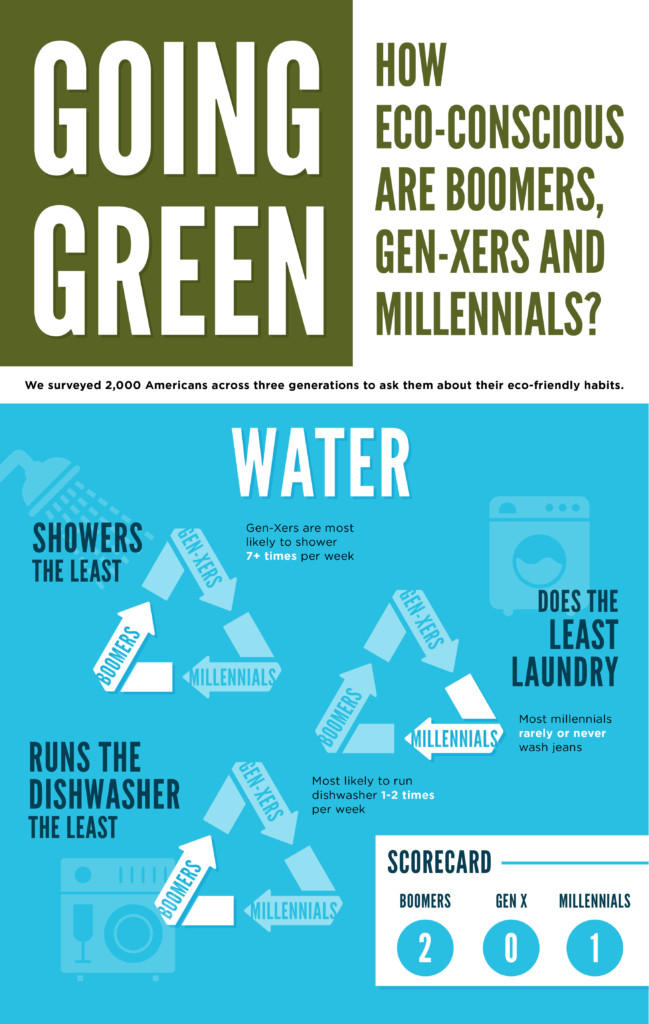 Infographic: How Eco-Conscious are Boomers, Gen-Xers, and Millenials?