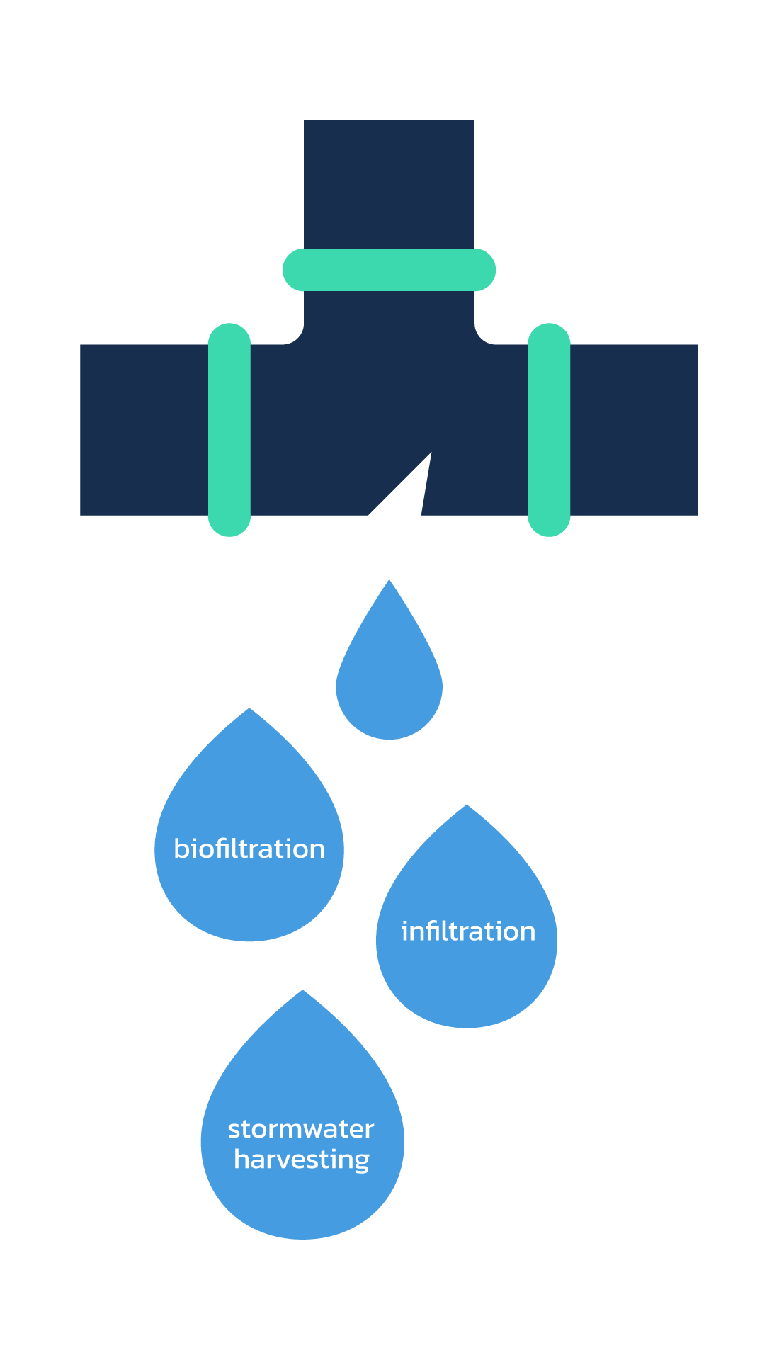 Stormwater Treatment Infographic
