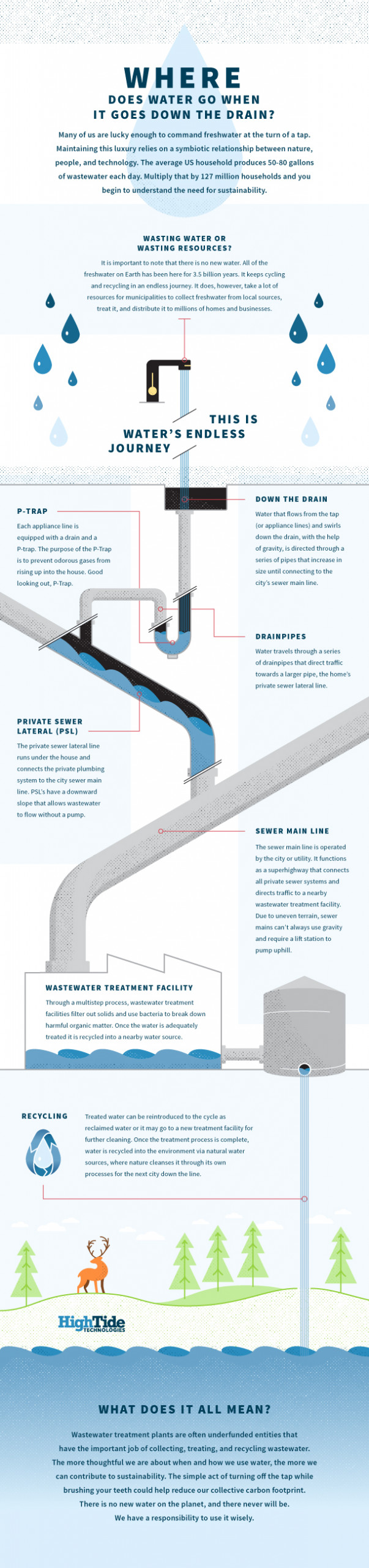 Where Does Water Go When It Goes Down the Drain? This infographic from High Tide Technologies shows just that.