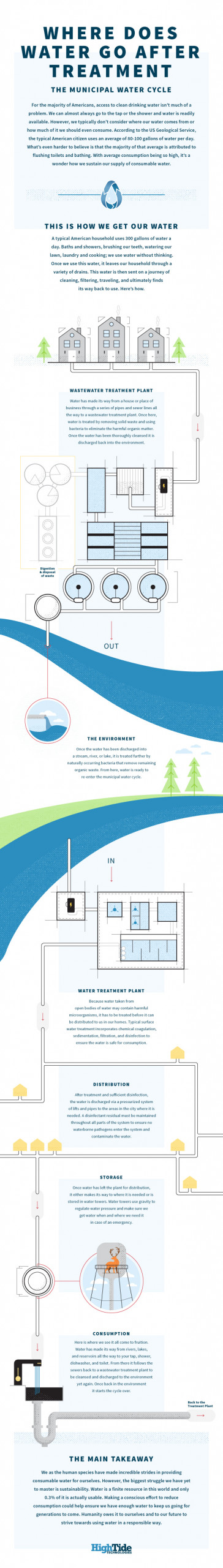 Municipal Water Cycle Infographic