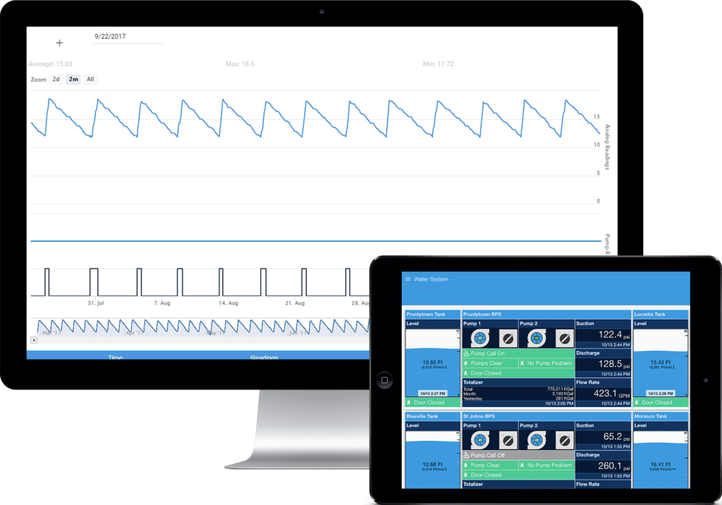 High Tide Technologies Cloud-Based SCADA Systems allow for remote monitoring for the water, wastewater, and gas & oil industries.